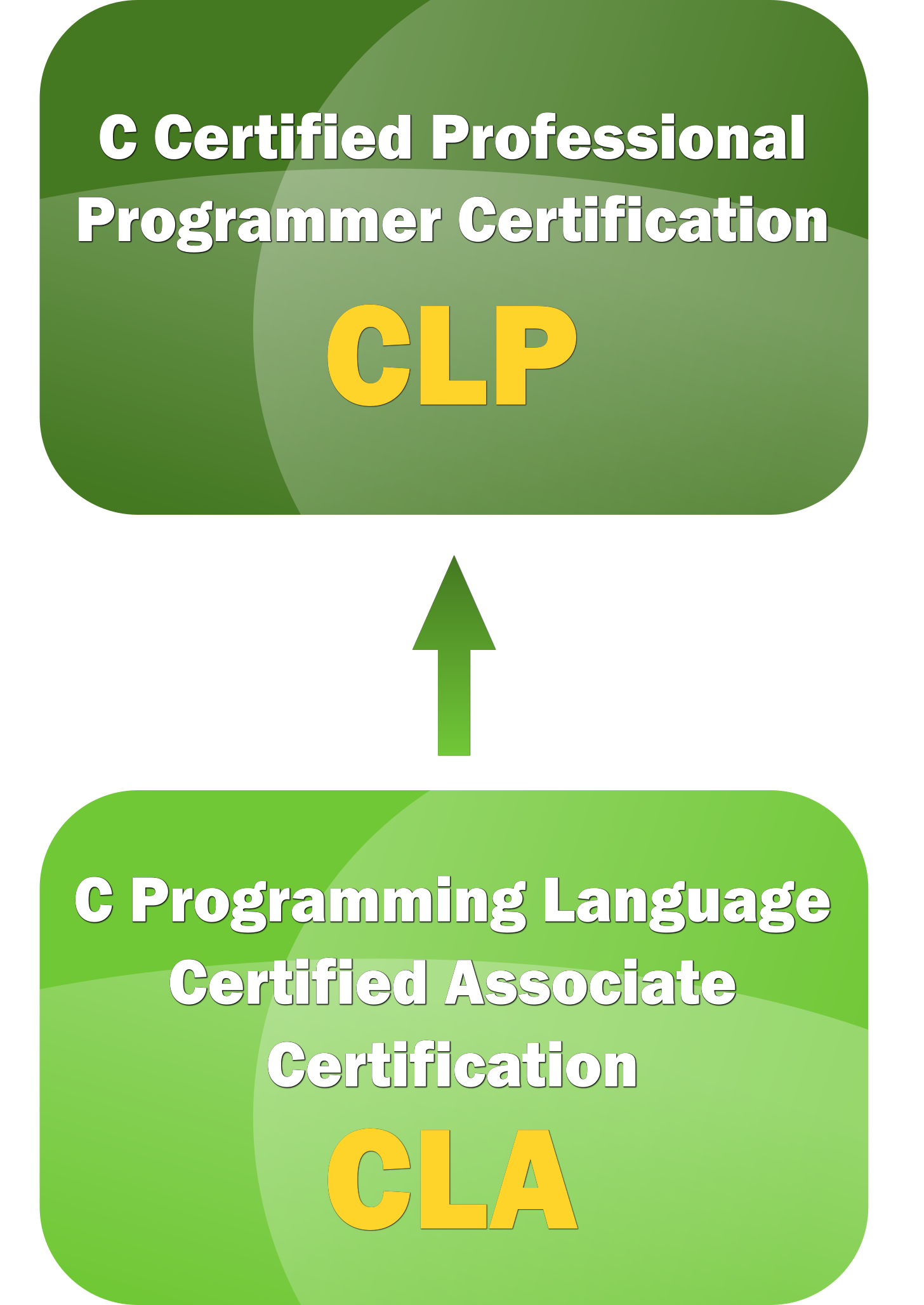Certification C Institute Cc Certification And Training