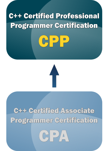 Learn cpp stl